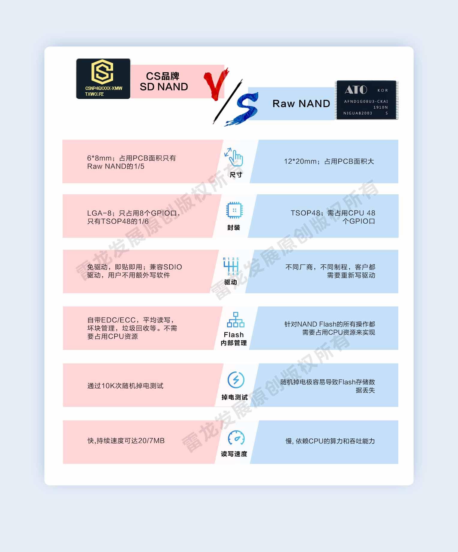CS品牌SD NAND与Raw NAND对比